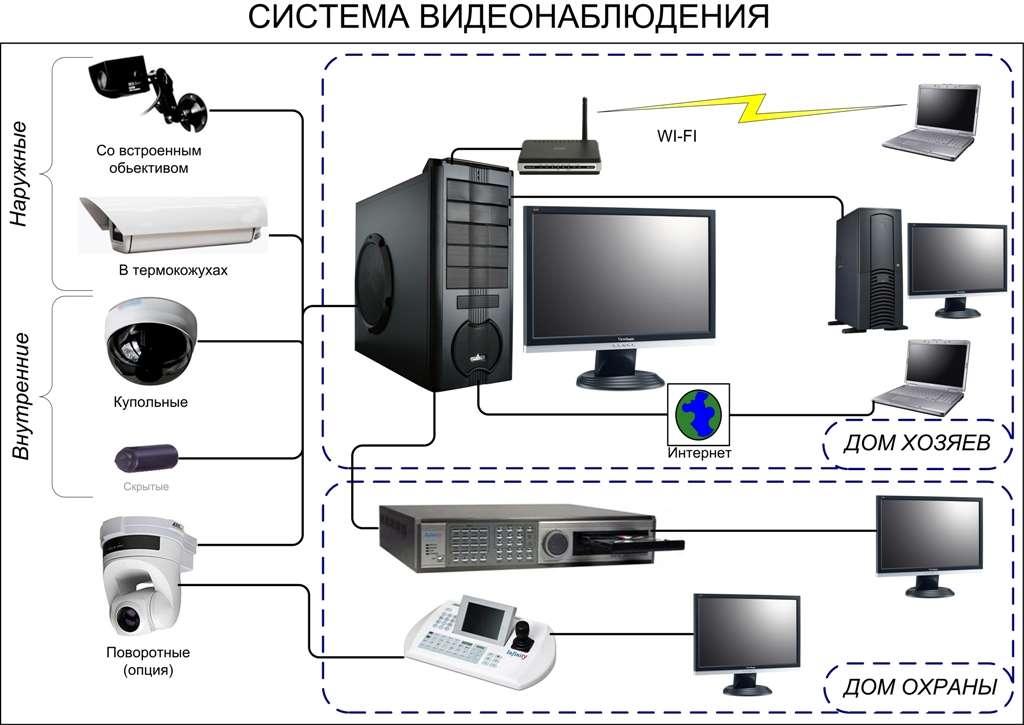 IP система