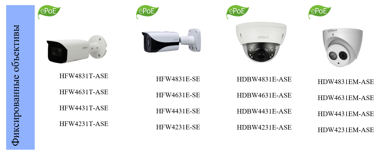 Сетевые камеры Dahua серии ePoE