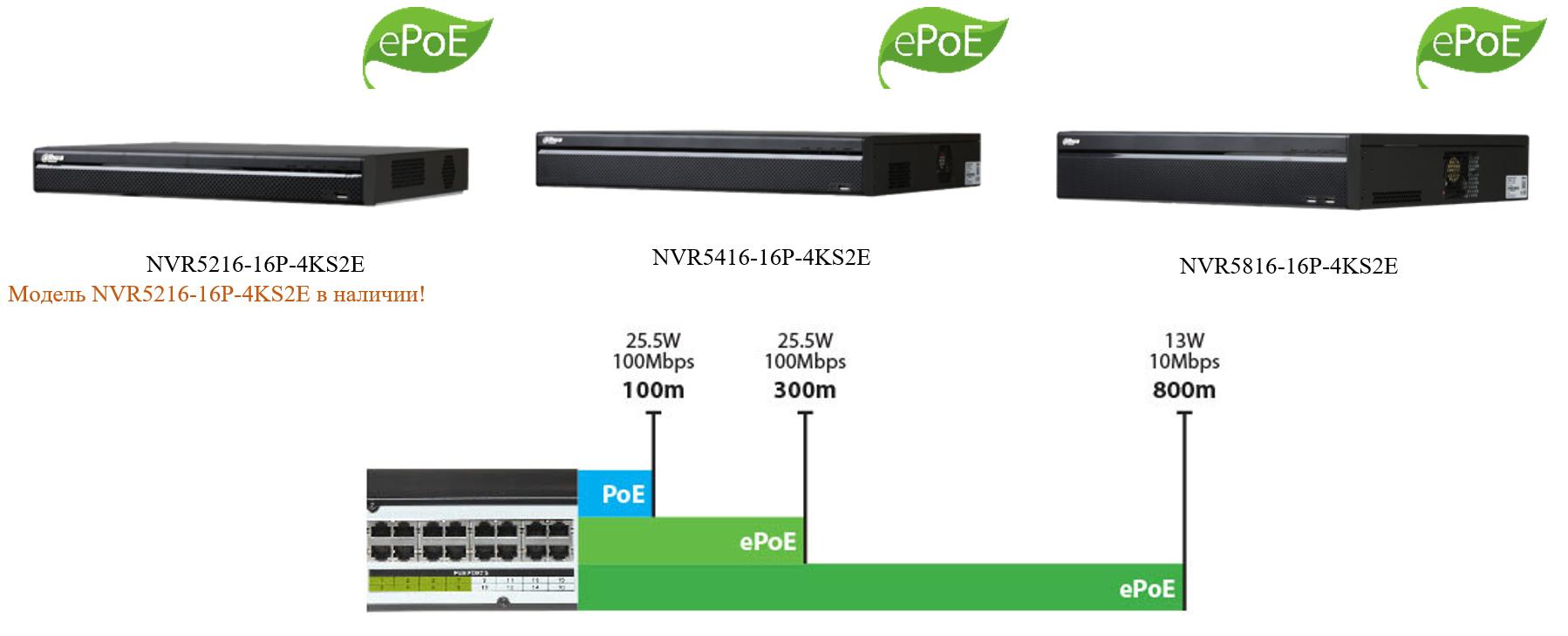 Сетевые видеорегистраторы Dahua серии ePoE