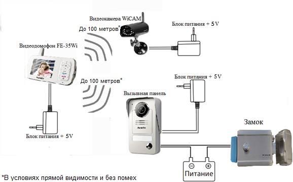 Безпроводной видеодомофон