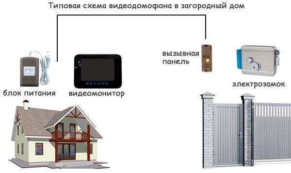 Видеодомофон в дом