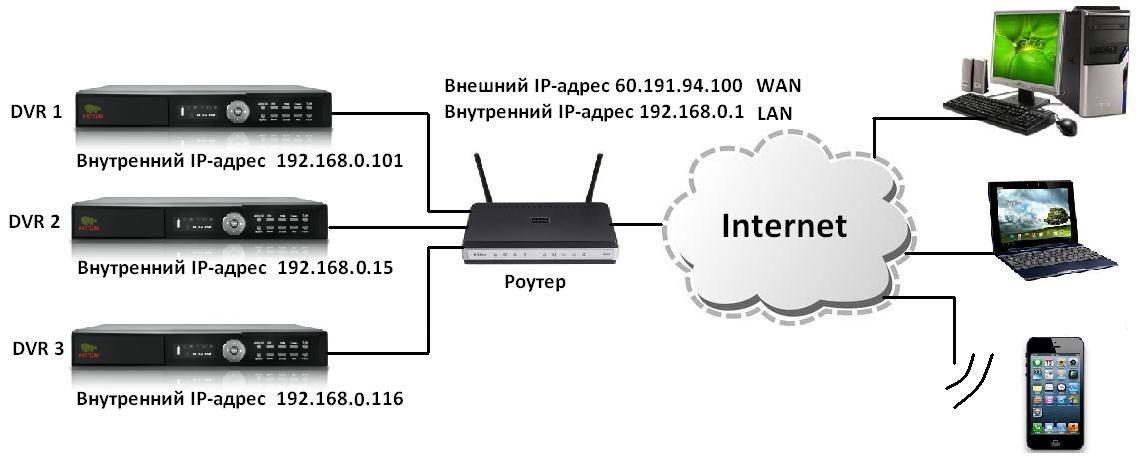 Настройка интернет на видеорегистраторе