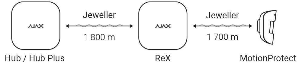 AJAX RangeExtender