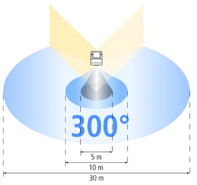Угол обзора 300 градусов
