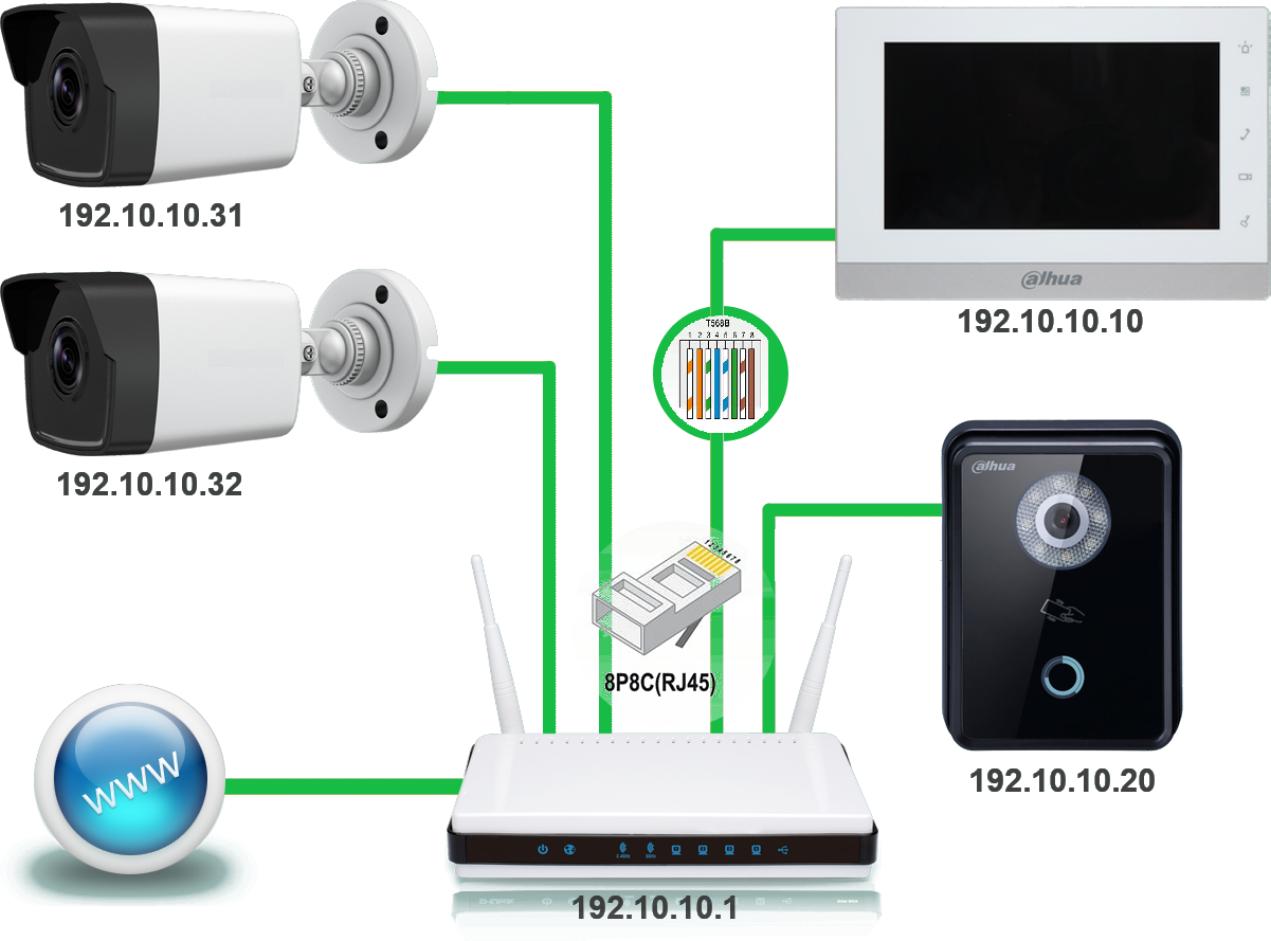 Вид и подключение IP вызывные панели