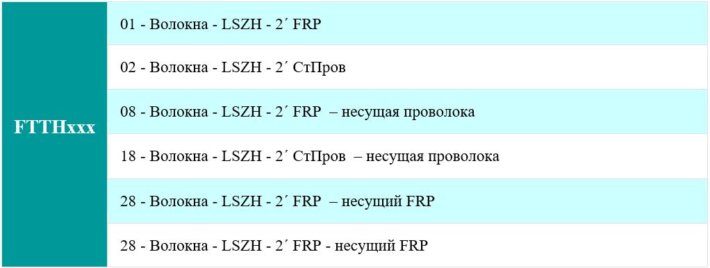 Условные обозначения маркировки оптических кабелей FinMark