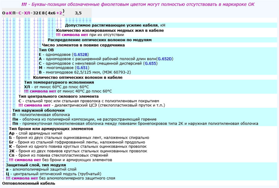 Расшифровка маркировки оптоволоконных кабелей ЗАО «Завод «Южкабель»