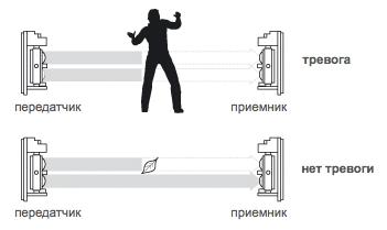 Комплект уличной GSM сигнализации с ИК барьерами