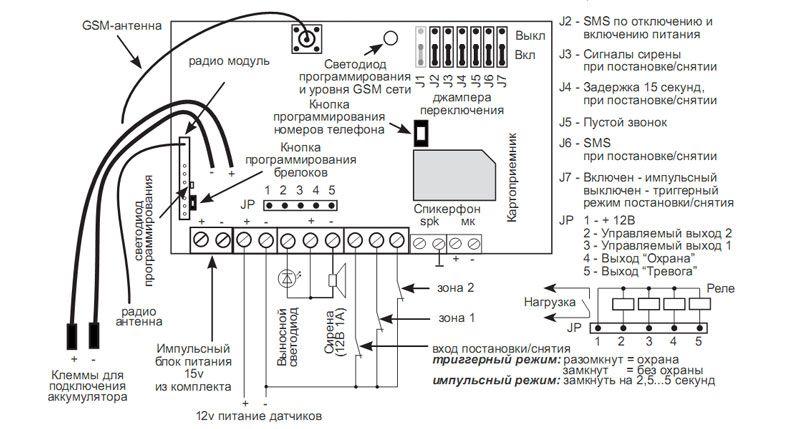GSM сигнализация своими руками Схема
