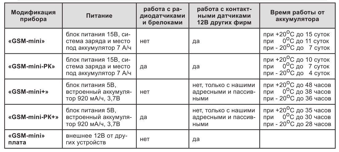 Сравнительная характеристика GSM mini
