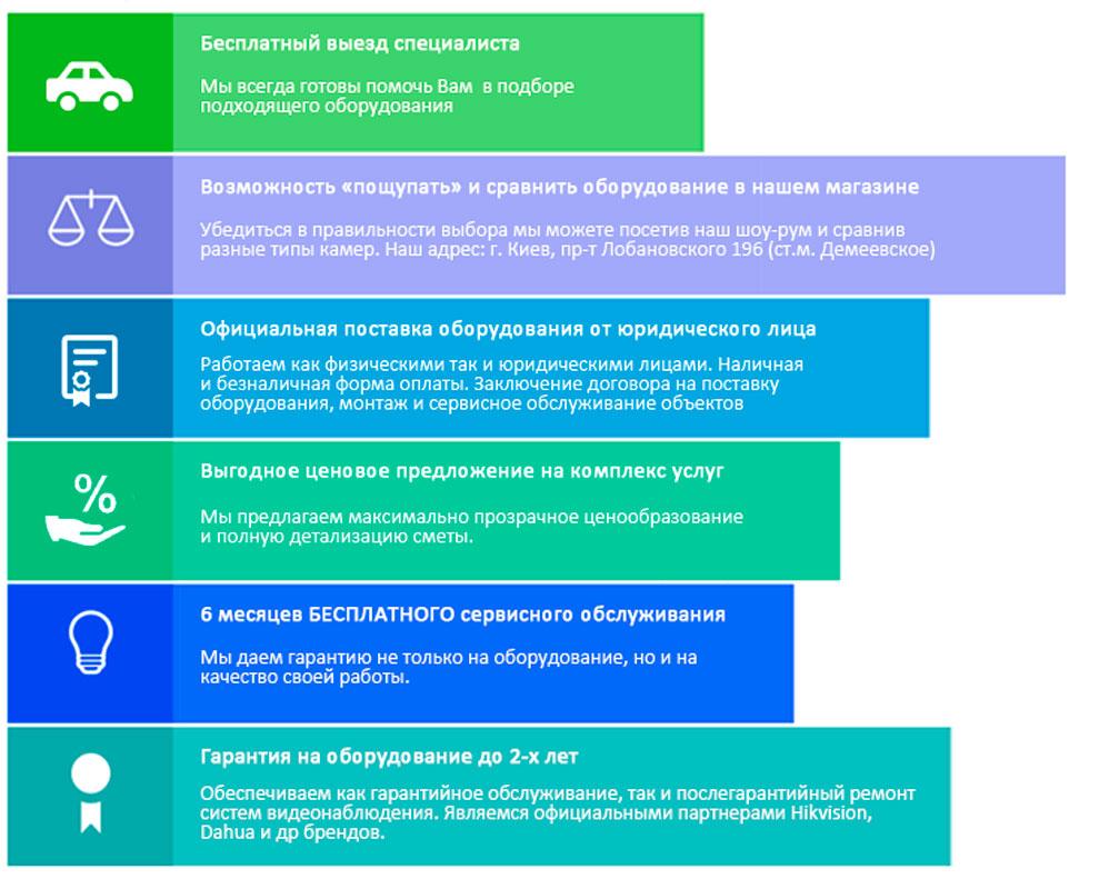 Преимущества установки видеонаблюдения в Ohrana.ua