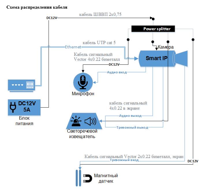 Комплект Smart IP