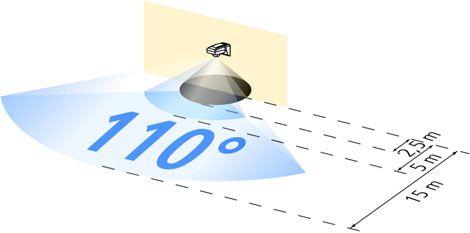 Угол обзора 110 градусов