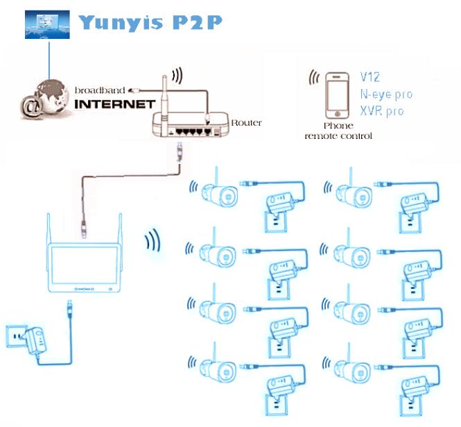 Wi-Fi Комплект беспроводного видеонаблюдения DVR KIT Full HD UKC CAD-1308